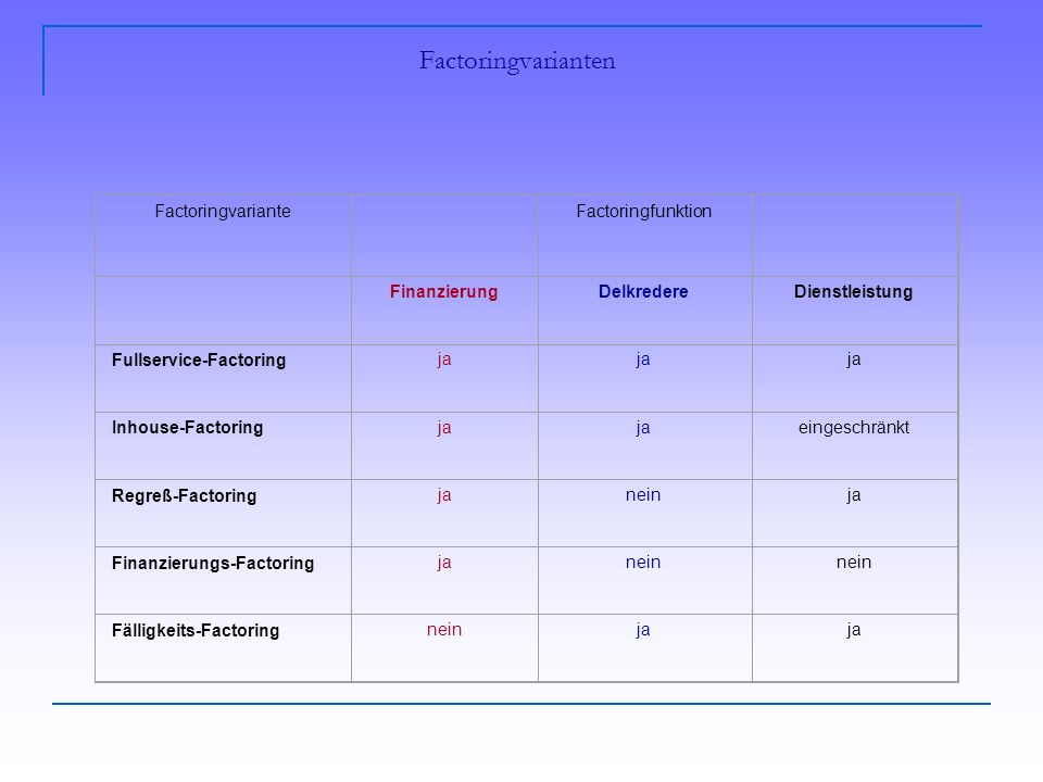 Factoringvarianten Factoringvariante Factoringfunktion Finanzierung