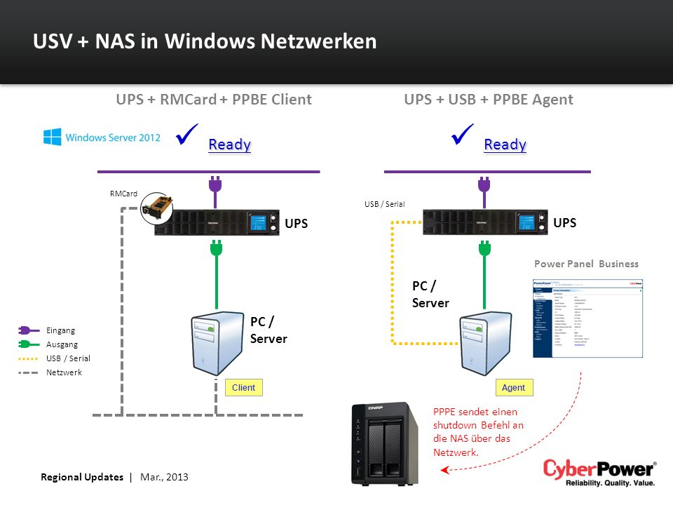 UPS + RMCard + PPBE Client UPS + USB + PPBE Agent