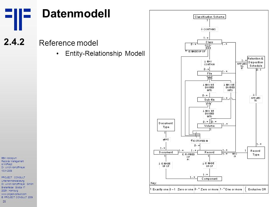 Datenmodell Reference model Entity-Relationship Modell