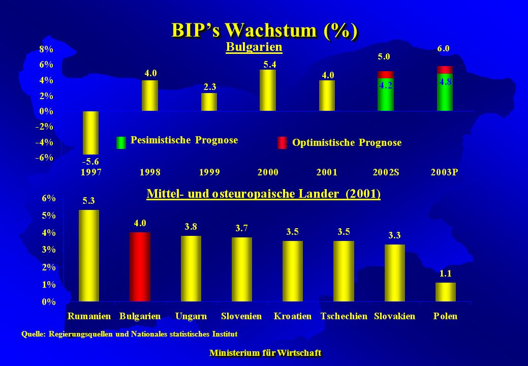 BIP's Wachstum (%) Pesimistische Prognose Optimistische Prognose