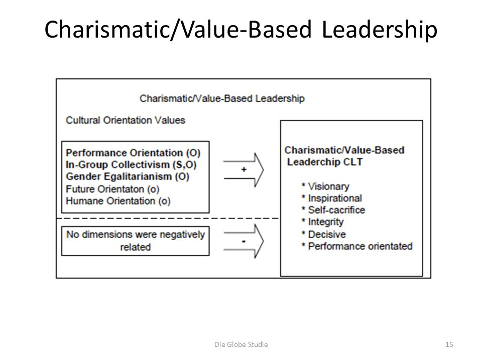 Charismatic/Value-Based Leadership