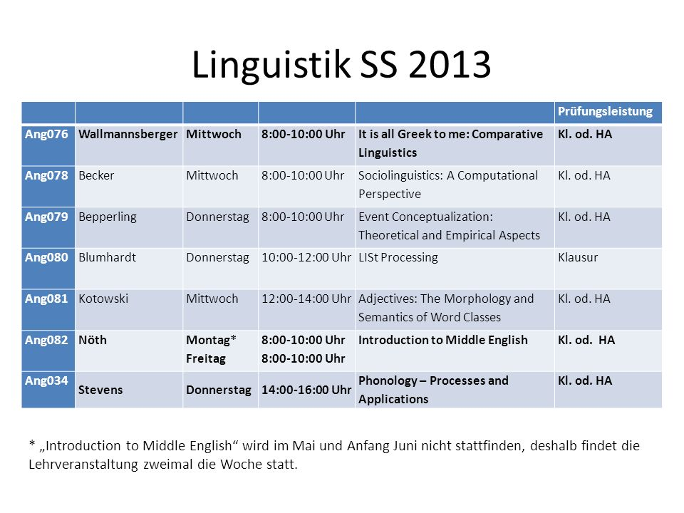 Linguistik SS 2013 Prüfungsleistung. Ang076. Wallmannsberger. Mittwoch. 8:00-10:00 Uhr. It is all Greek to me: Comparative Linguistics.