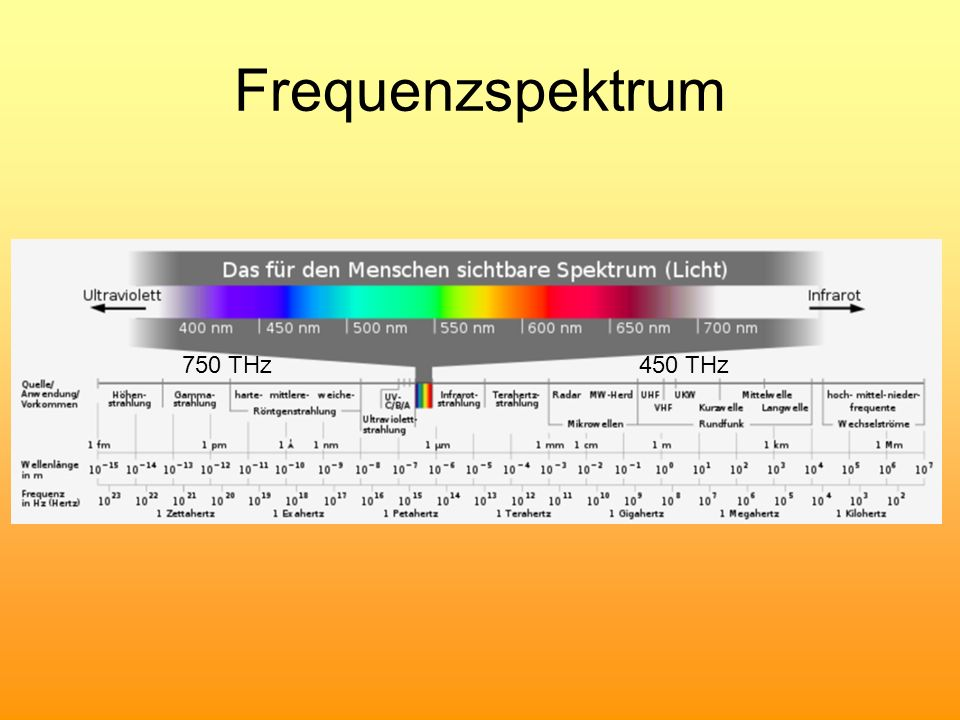 Frequenzspektrum 750 THz 450 THz