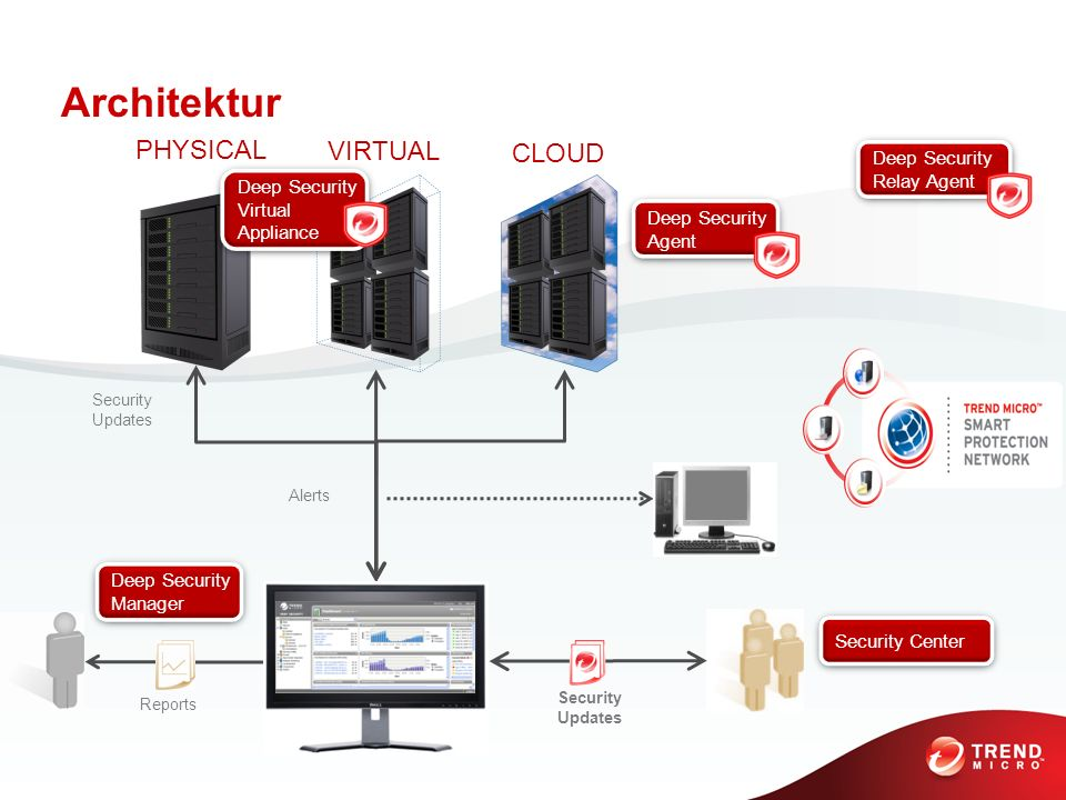 Architektur PHYSICAL VIRTUAL CLOUD Deep Security Relay Agent