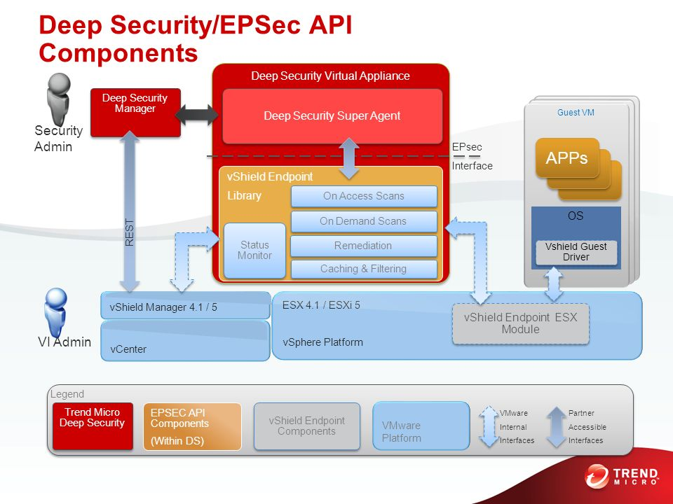 Deep Security/EPSec API Components