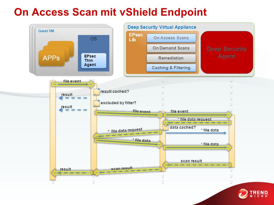 On Access Scan mit vShield Endpoint