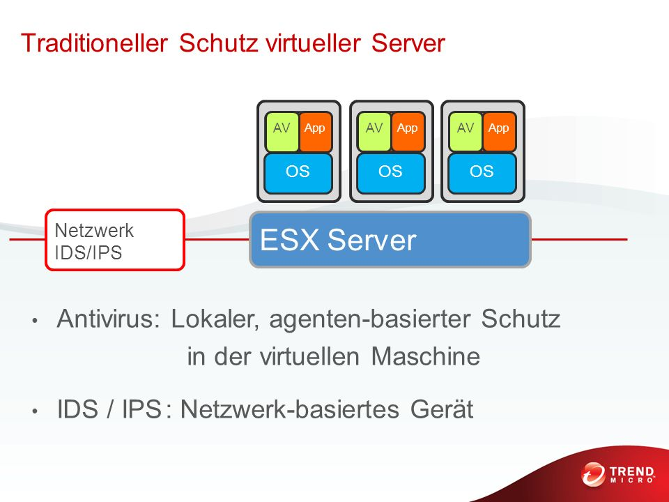 ESX Server Traditioneller Schutz virtueller Server