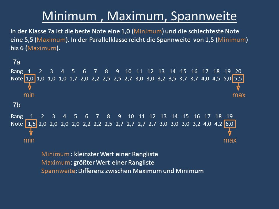 Minimum , Maximum, Spannweite