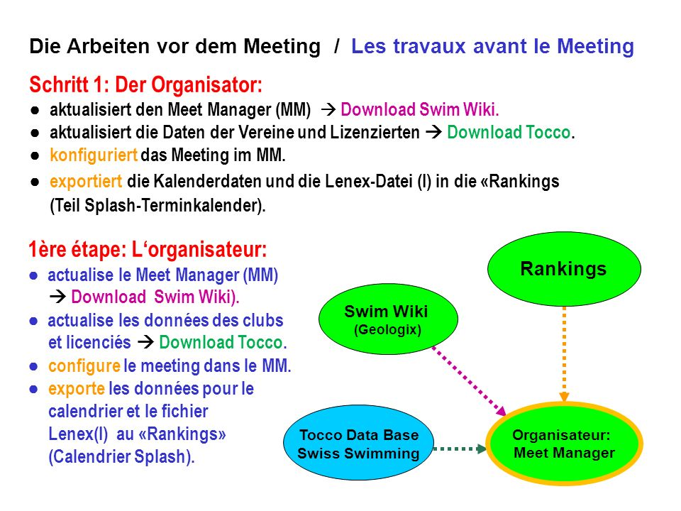 Tocco Data Base Swiss Swimming Organisateur: Meet Manager