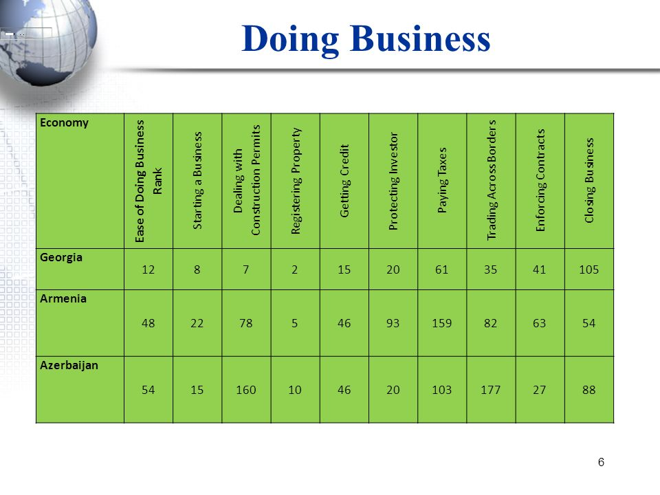 Ease of Doing Business Rank