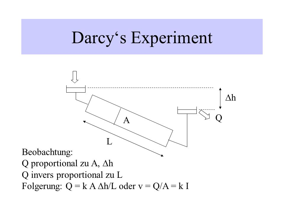 Darcy's Experiment Dh Q A L Beobachtung: Q proportional zu A, Dh