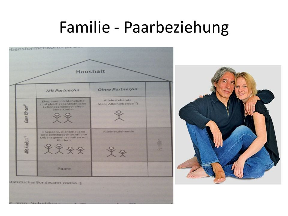 Familie - Paarbeziehung