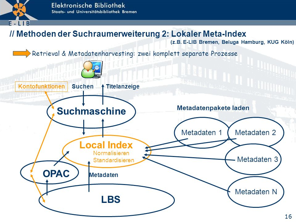 Suchmaschine Local Index OPAC LBS