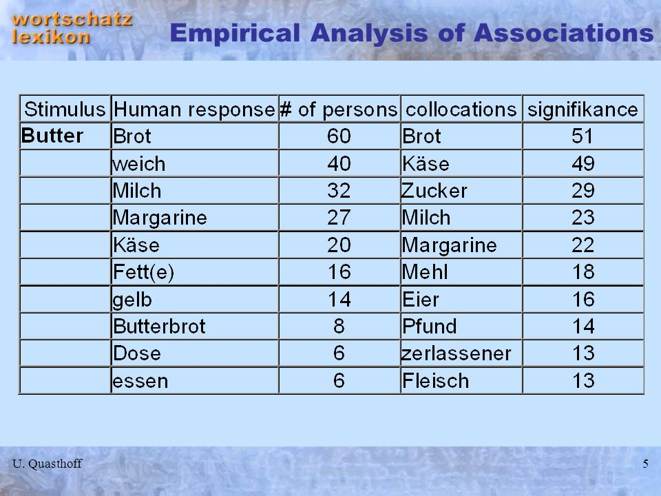 Empirical Analysis of Associations
