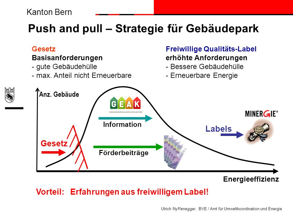 Push and pull – Strategie für Gebäudepark