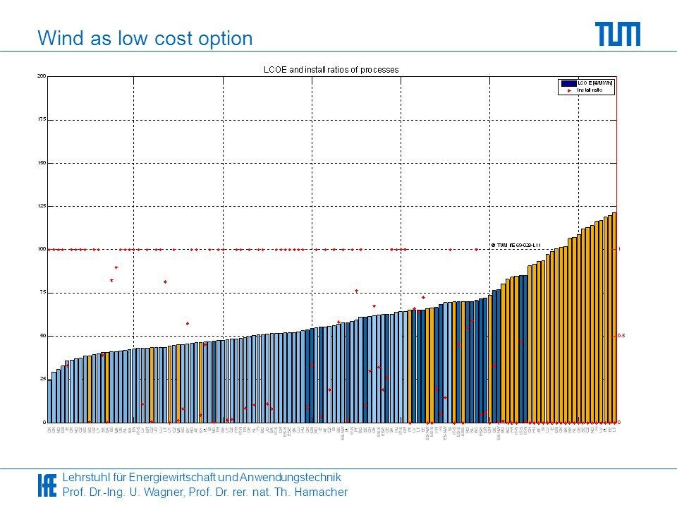 Wind as low cost option