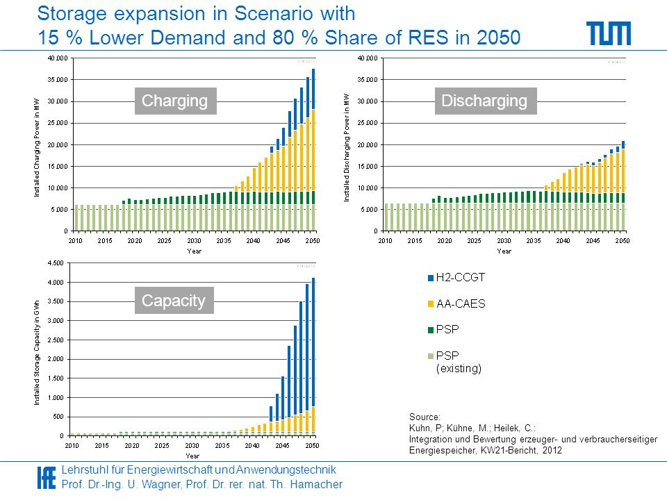 Storage expansion in Scenario with 15 % Lower Demand and 80 % Share of RES in 2050