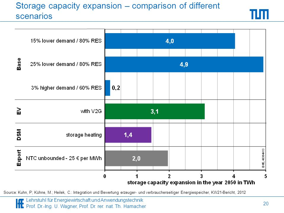 Storage capacity expansion – comparison of different scenarios