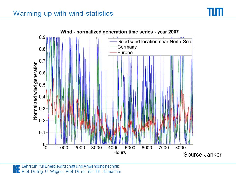 Warming up with wind-statistics
