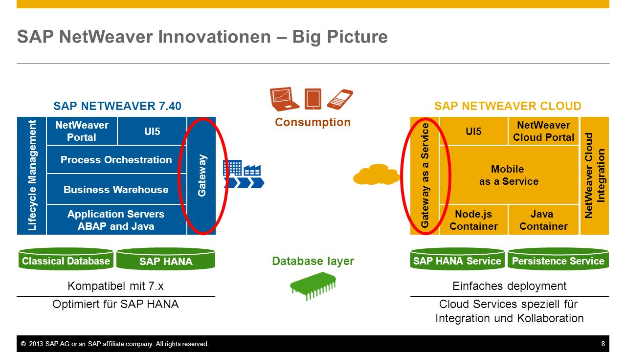 SAP NetWeaver Innovationen – Big Picture