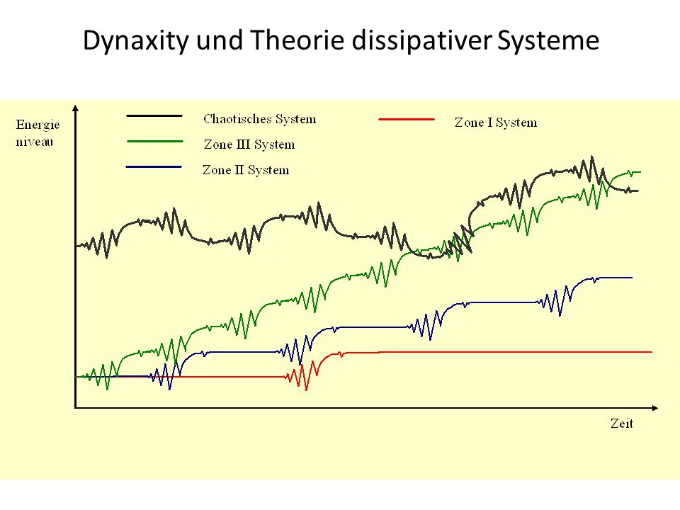 Dynaxity und Theorie dissipativer Systeme