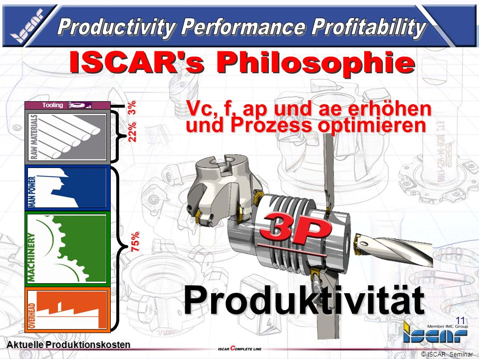 Produktivität Productivity Performance Profitability