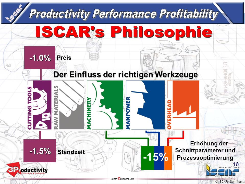 Productivity Performance Profitability ISCAR s Philosophie