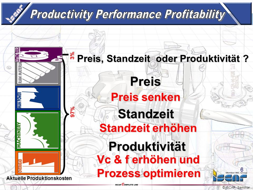 Productivity Performance Profitability