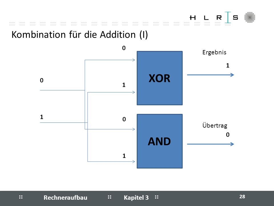 Kombination für die Addition (I)