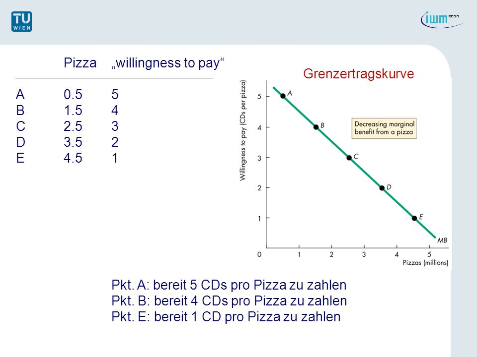 "Pizza ""willingness to pay"
