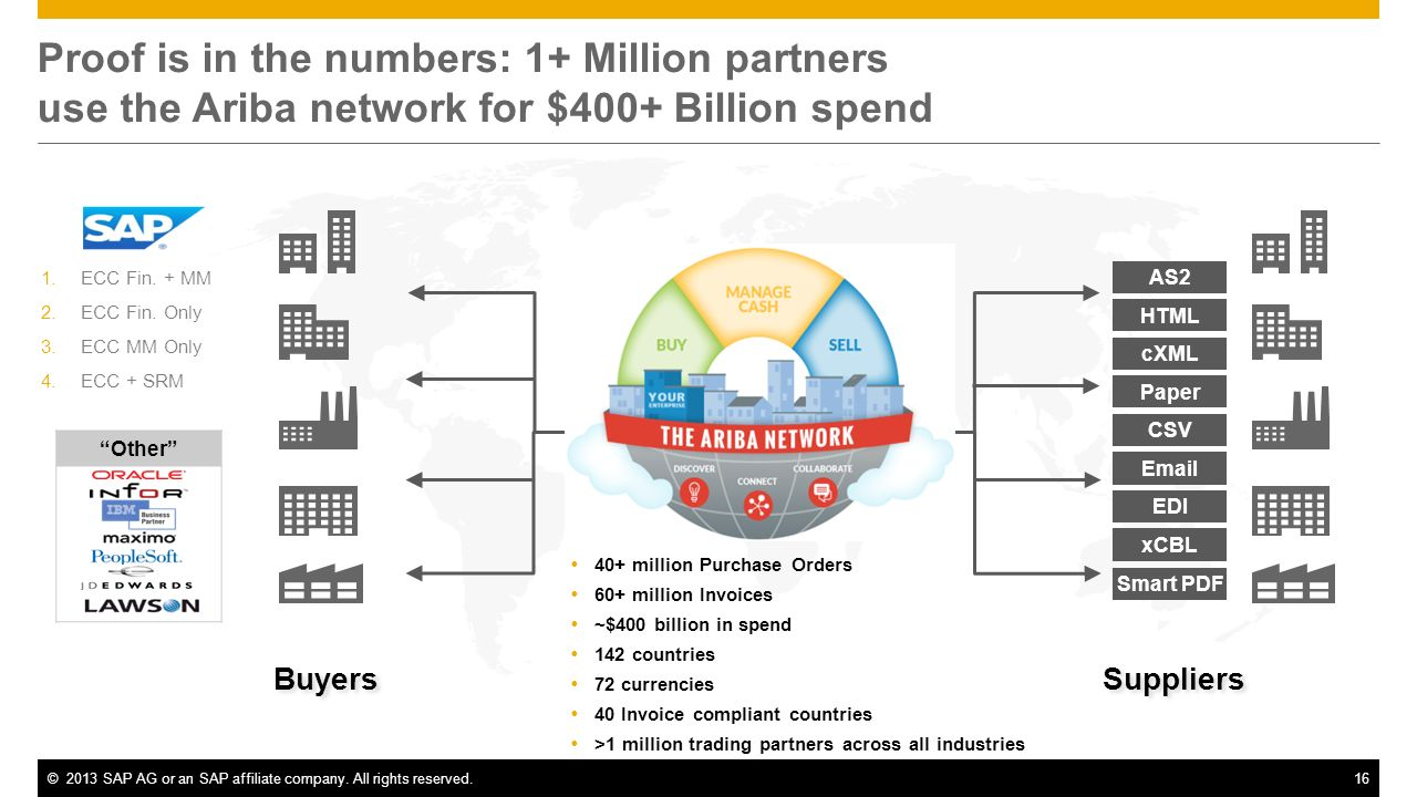 SAP Ariba - Procurement & Supply Chain Solutions for Spend ...