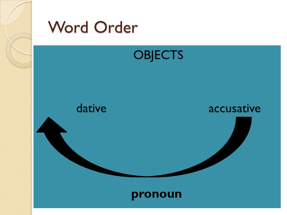Word Order OBJECTS dative accusative pronoun