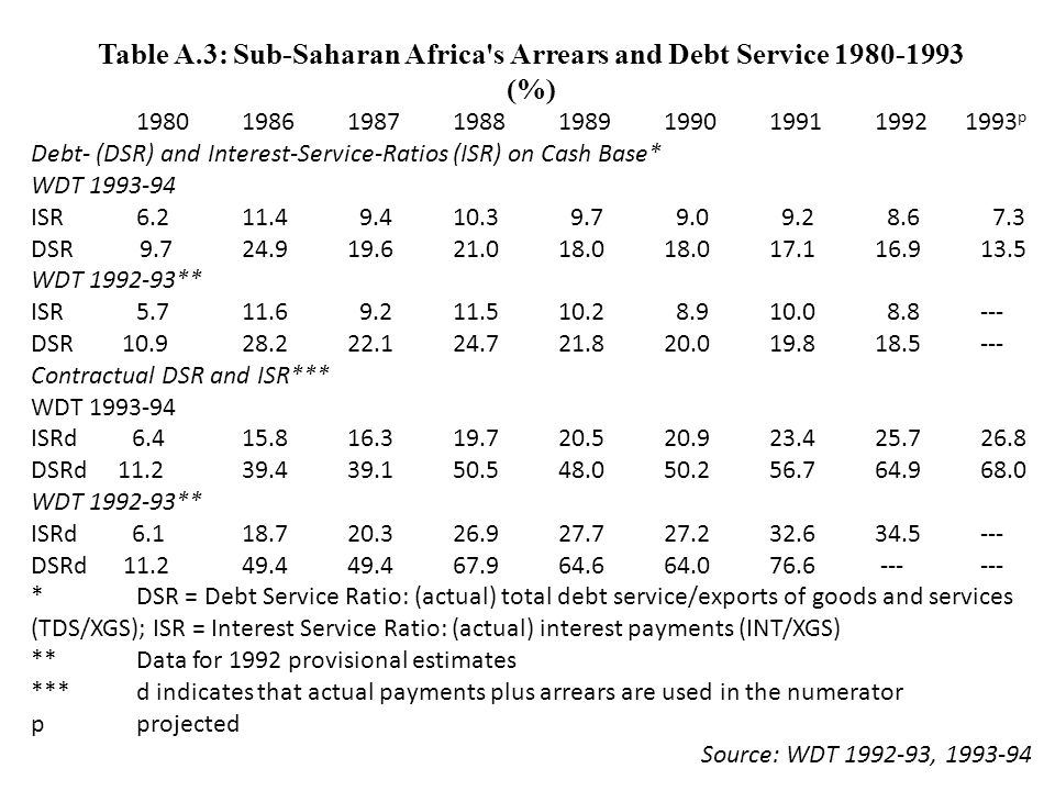 Table A.3: Sub-Saharan Africa s Arrears and Debt Service 1980-1993