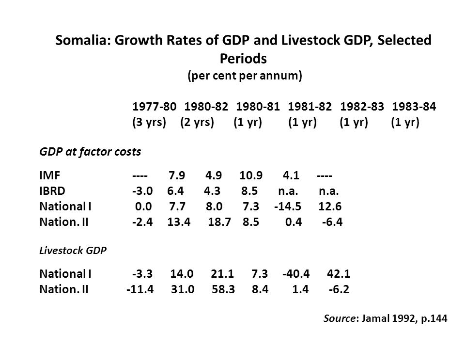 Somalia: Growth Rates of GDP and Livestock GDP, Selected Periods