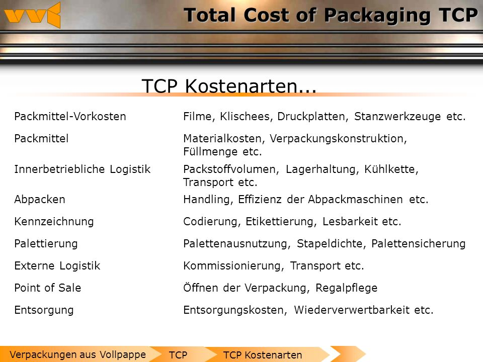 Total Cost of Packaging TCP