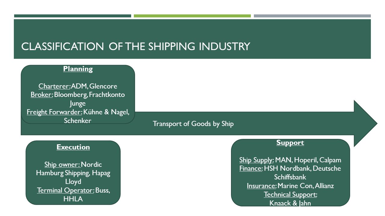 Classification of the Shipping Industry