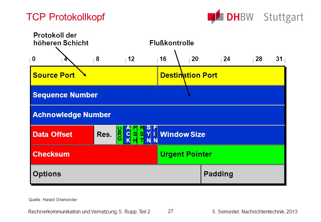 TCP Protokollkopf Source Port Destination Port Sequence Number