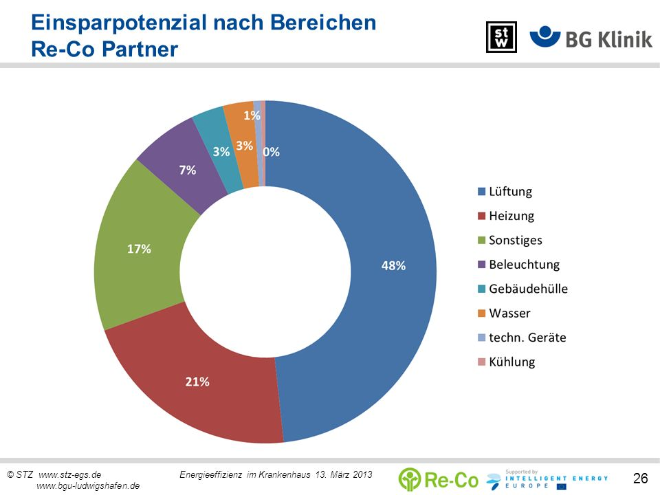 Einsparpotenzial nach Bereichen Re-Co Partner