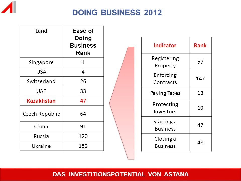 Ease of Doing Business Rank DAS INVESTITIONSPOTENTIAL VON ASTANA