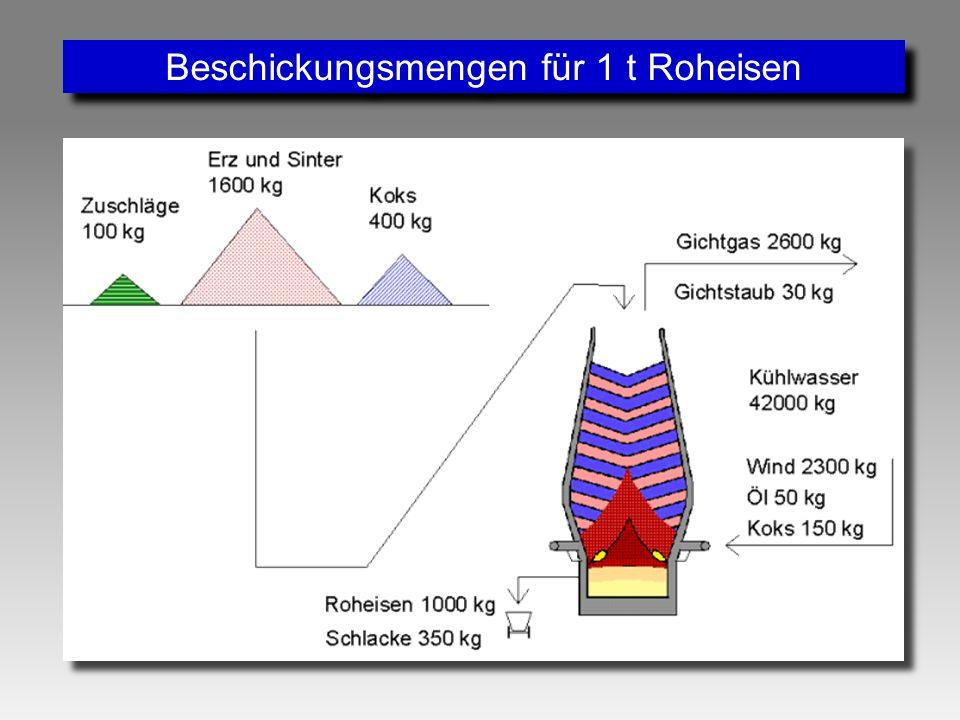 Eisen und Stahl. - ppt video online herunterladen
