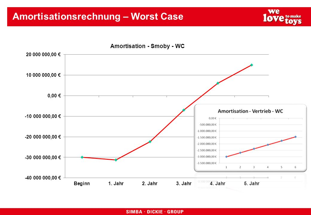 Amortisationsrechnung – Worst Case