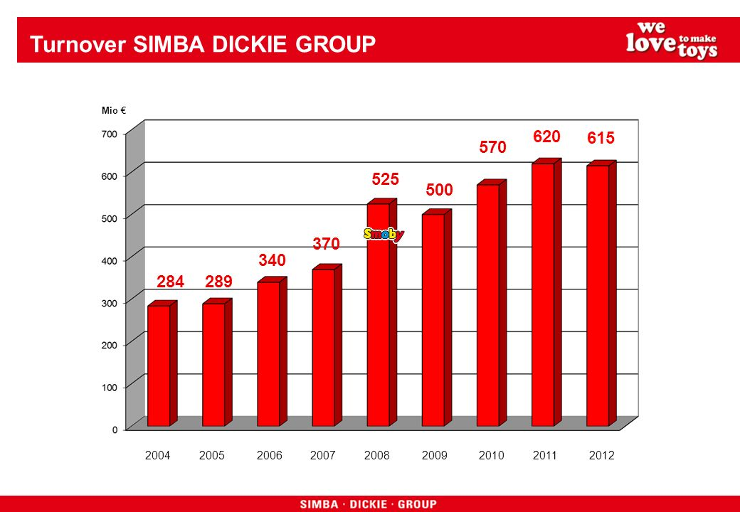 Turnover SIMBA DICKIE GROUP