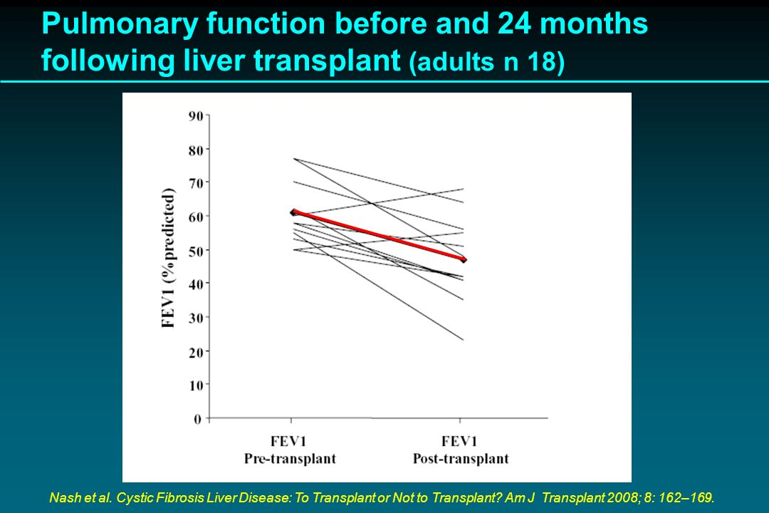 Pulmonary function before and 24 months following liver transplant (adults n 18)