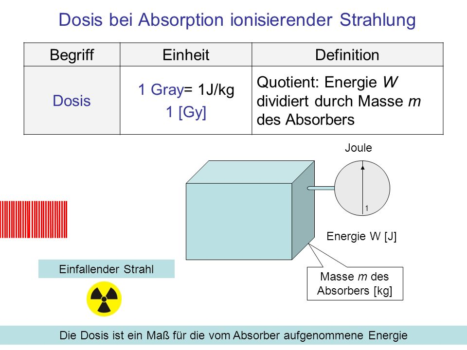 Dosis bei Absorption ionisierender Strahlung