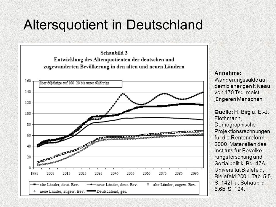 Altersquotient in Deutschland
