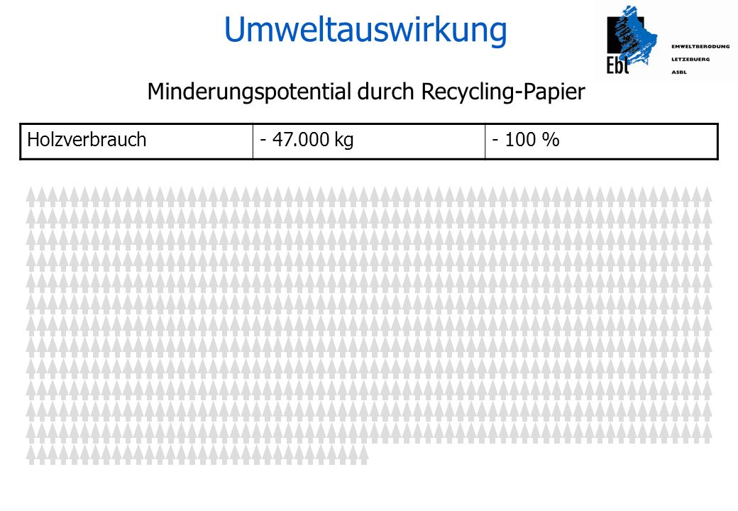 Minderungspotential durch Recycling-Papier