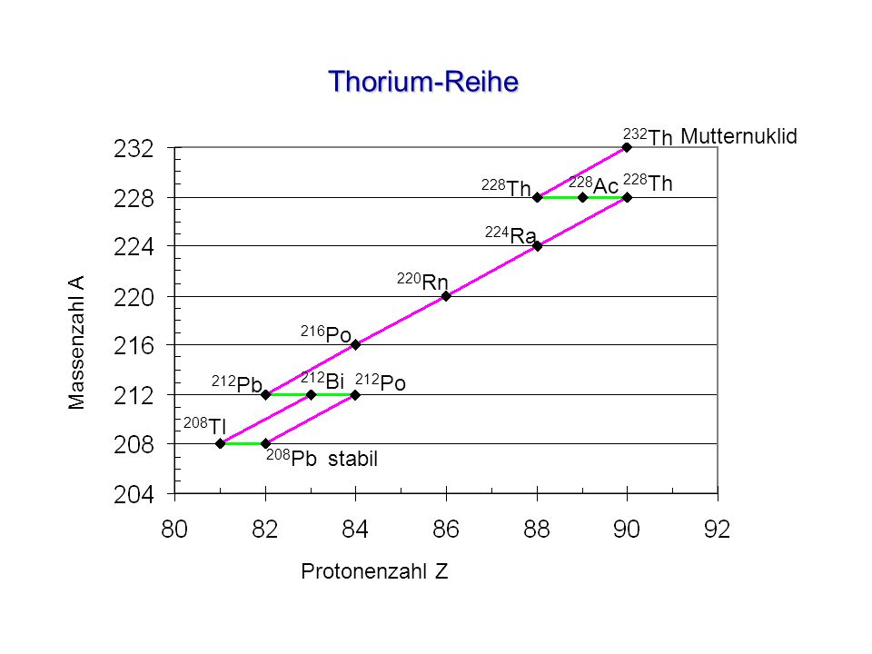 Thorium-Reihe 232Th Mutternuklid 228Th 228Ac 228Th 224Ra Massenzahl A