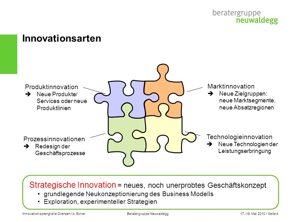 Innovationsarten Produktinnovation.  Neue Produkte/ Services oder neue Produktlinien. Marktinnovation.