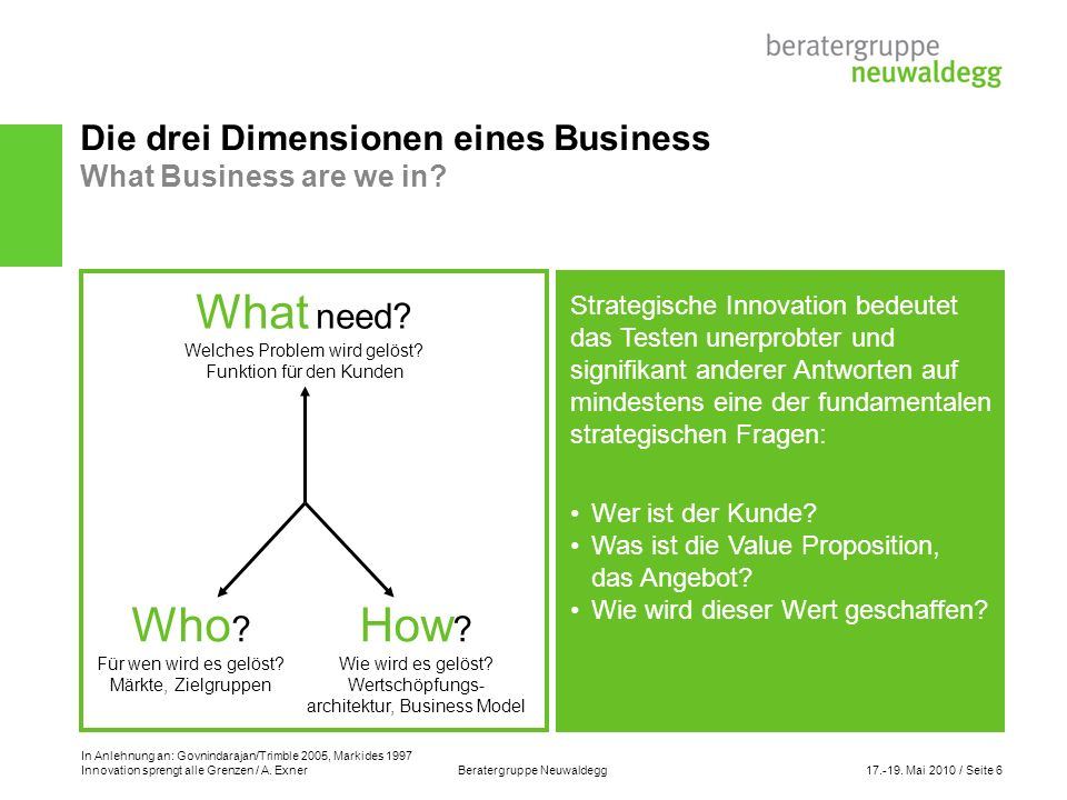 Die drei Dimensionen eines Business What Business are we in