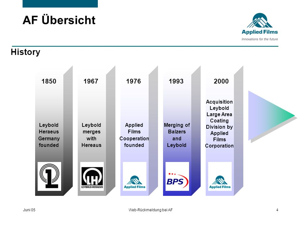 AF Übersicht History. 1850. 1967. 1976. 1993. 2000. Acquisition Leybold Large Area Coating Division by Applied Films Corporation.